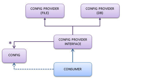 configuration approach