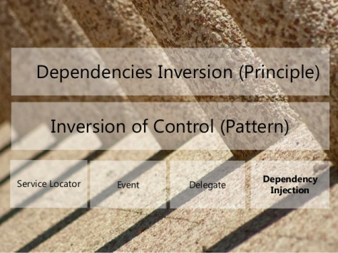 Dependency Injection vs Inversion of Control